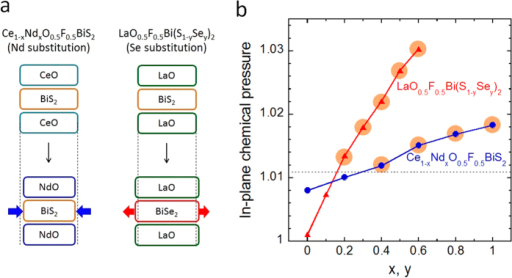 Influence of in-plane chemical pressure to crystal structure and superconductivity in Ce1−xNdxO0.5F0.5BiS2 and LaO0.5F0.5Bi(S1−ySey)2.(a) Schematics of changes in crystal structure with increasing in-plane chemical pressure in Ce1−xNdxO0.5F0.5BiS2 and LaO0.5F0.5Bi(S1−ySey)2. In Ce1−xNdxO0.5F0.5BiS2, the volume of spacer layer decreases with increasing Nd concentration (x), and Bi-S plane is compressed; hence, in-plane chemical pressure is enhanced. In LaO0.5F0.5Bi(S1−ySey)2, the volume of superconducting Bi-Ch1 layer increases with increasing Se concentration (y). However, the expansion of Bi-Ch1 plane is smaller than that expected from the ionic radii of S2− and Se2− because the composition of the spacer layer (LaO layer) remains constant; hence, in-plane chemical pressure is enhanced as well as in Ce1−xNdxO0.5F0.5BiS2. (b) In-plane chemical pressure of Ce1−xNdxO0.5F0.5BiS2 and LaO0.5F0.5Bi(S1−ySey)2, calculated using equation (1), are plotted as a function of x (or y). In both systems, bulk SC is induced with increasing chemical pressure. The dashed line at an in-plane chemical pressure of ~1.011 is an estimated boundary of Bulk-SC and non-SC regions.