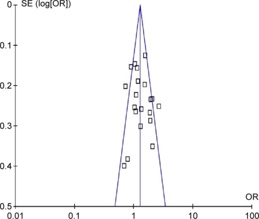 Funnel plot analysis to detect publication bias for GSTT1 deletion polymorphism associated with lung cancer risk among Chinese population.Abbreviations: GSTT1, glutathione S-transferase T1; OR, odds ratio; SE, standard error of mean.