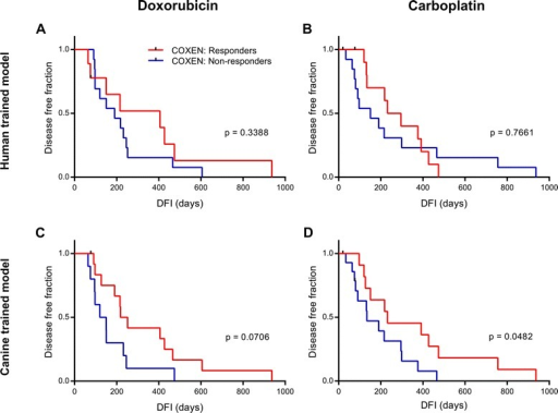 Cell line-trained models on clinical outcome in canine osteosarcoma patients treated with doxorubicin and/or carboplatin. a & b Analysis comparing the survival curves of COS33 patients predicted to respond or not respond to doxorubicin (n = 22) (a) or carboplatin (n = 25) (b) from a NCI60-trained model with the COS16 tumor panel used as the co-expression set. c Survival analysis of predicted responders and non-responders in the COS33 to doxorubicin from a model trained on the osteosarcoma cell line subset of the FACC panel, with the COS16 used for co-expression. d Survival analysis of predicted responders and non-responders in the COS33 to carboplatin from a FACC-trained model co-expressed with the COS16. Significant difference in disease free interval between predicted groups was determined by Log Rank test