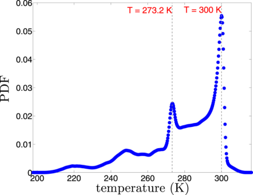 Kernel estimate of Probability Density Function of near surface temperature of the Earth from ERAInterim reanalysis.