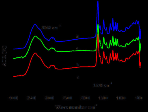 FTIR-ATR spectra of PPEES nanofiber and its composite: (curve a) PPEES nanofiber, (curve b) PPEES 1, (curve c) PPEES 2, and (curve d) PPEES 3.