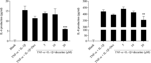 Effect of decarine on IL-6 and IL-8 production in IL-1β+TNF-α-induced Caco-2 cells.All values were means ± SD, n = 3. (*P < 0.05) *P < 0.05 indicated significant difference with cells treated by IL-1β and TNF-α. Dex: dexamethasone; IL-1β: interleukin-1β; TNF-α: tumor necrosis factor-alpha; IL-6: interleukin-6; IL-8: interleukin-8.