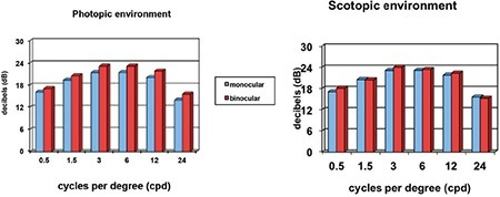 Effect of monocular and binocular measurement on contrast sensitivity values