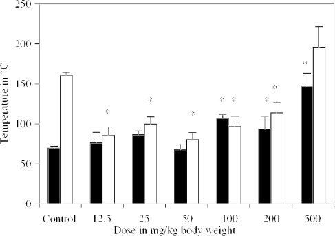 Dose-dependent study of l-arginine in rats on time (in minutes) taken to attain Trec 23°C during C-H-R exposure and recovery of rectal temperature to 37°C. ▪ = Trec 20°C □ = Trec 37°C. *Significant in comparison with their respective control values at P < 0.05.