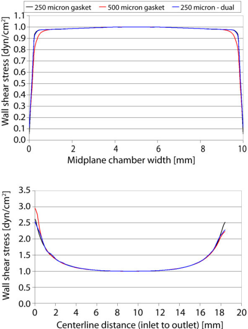 Gasket I shear stress plots. Wall shear stress plotted along chamber midplane (top) and centerline (bottom) for the three cases.