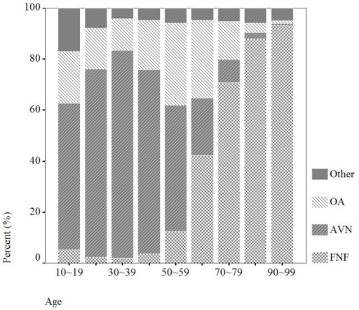 Distribution of diagnosis by age, there were 94,182 observations in 1996–2004.