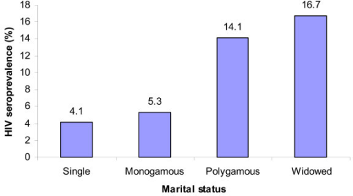 HIV Prevalence among antenatal attendees by marital status.