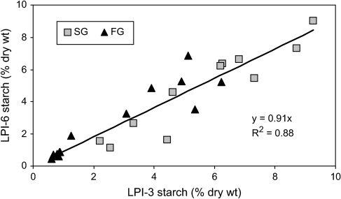 Regression analysis of starch concentrations between expanding (LPI-3) and fully expanded source (LPI-6) leaves. Starch data were collected from leaves of 26 plants for the analysis.