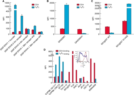 A comparison of steady-state CD4-reactivity and α4β7-reactivity of a panel of gp120s.A) Levels of CD4-reactivity (red) and α4β7-reactivity (blue) were assessed for each patient 205F gp120, B) the QA203 month 1 and month 41 chimeric gp120s, C) w.t. and N144Q 92Ug037 gp120s, D) the 1-month and 12 month CAP88 gp120s and a panel of well characterized gp120s including an ancestral B (AN1) and an ancestral C (ANC1) gp120. Inset indicates the staining of the cells employed in this assay with PE conjugated CD4 (red) and β7 (blue) mAbs. Error bars represent the standard deviation of two replicates, and results are representative of three independent experiments using independent donor CD4+ T cells.