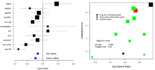 Left: Forest plot of the NSCLC 4 meta-analysis; Right: funnel plot of the NSCLC 4 meta-analysis.