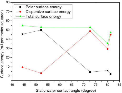 Surface energy versus static water contact angle.