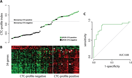 A gene expression profile derived from the primary tumor accurately predicts the presence of CTCs in the peripheral blood in breast cancer patients.(A) The CTC-profile indexes of 72 breast tumor samples are highly correlative with CTC status. Samples are ordered according to CTC-profile index and colored based on CTC-status. The dashed line indicates the classification threshold with optimal sensitivity and specificity. (B) A heatmap shows the level of expression of the 34 CTC profile genes for CTC-negative and CTC-positive patients. (C) The ROC curve of CTC-profile indexes compared to actual CTC status.