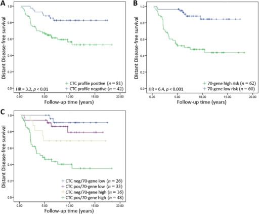 Kaplan-Meier survival analysis of a second independent validation patient cohort consisting of 123 early-stage breast cancer patients from the van de Vijver [8], [18] dataset classified with the CTC-profile (A), MammaPrint 70-gene profile (B), and both classifications combined (C).
