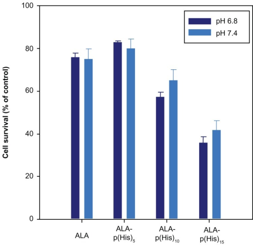 The photodynamic effect of ALA and ALA-p(L-His) prodrugs (1 mM concentration) on HCT116 cells at pH 7.4 and 6.8. 100 μL of serum-free medium containing 1.0 mM prodrugs was added to HCT116 cells following incubation for 4 hours.Notes: The control was treated with serum-free medium in the absence of both ALA and p(L-His)-ALA. After irradiation at a dose of 1.0 J/cm2, the medium was removed and washed with phosphate-buffered saline. Next, a fresh 100 μL of RPMI with 10% phosphate-buffered saline was added and the cells were incubated for a further 24 hours. Cell phototoxicity was determined by MTT assay.Abbreviations: ALA, 5-aminolevulinic acid; p(L-His), poly(L-histidine).