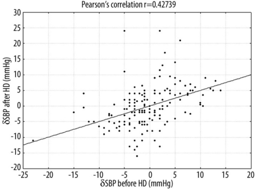 Correlation between the differences in the systolic blood pressure (SBP) measured by REF and OSC before HD (δSBP before HD) and the differences in the systolic blood pressure (SBP) measured by REF and OSC after HD (δSBP after HD).