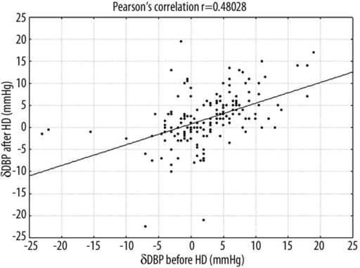 Correlation between the differences in the diastolic blood pressure (DBP) measured by REF and OSC before HD (δDBP before HD) and the differences in the diastolic blood pressure (DBP) measured by REF and OSC after HD (δDBP after HD).