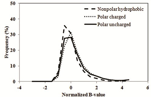 Frequency distribution of normalized B-value in polarcharged, polar uncharged and non polar hydrophobic aminoacids.
