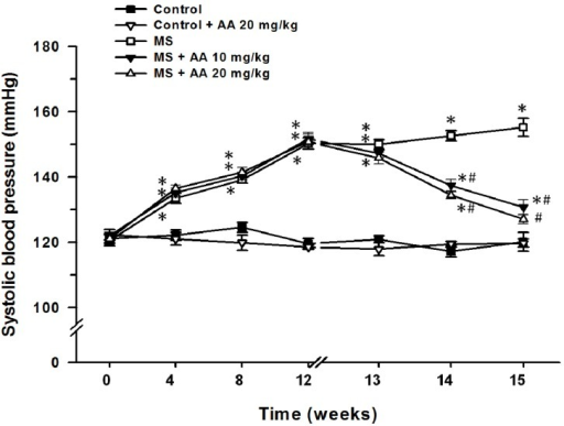 Effect of asiatic acid on systolic blood pressure in all experimental  groups. Results are expressed