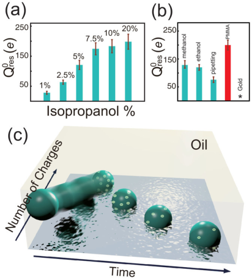 Charging of single colloidal particles at oil/water interfaces.Charging polystyrene microspheres (cyan bars) at an octane/10 mM NaCl interface using distinct suspensions: (a) containing different amounts of isopropanol ranging from 1 to 20%, (b) containing 5% methanol or ethanol or using pipetting for dispersions. Charging polymethylmethacrylate (red bar) or gold microspheres at an octane/10 mM NaCl interface, where the symbol (*) presents that the long-ranged repulsion had not been observed. (c) Cartoon schematically shows charging and discharging of single colloidal particles at an oil/water interface.