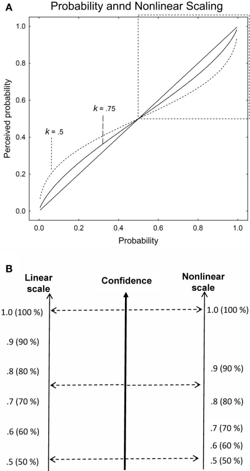 a linear and nonlinear perception of proportions pro open i