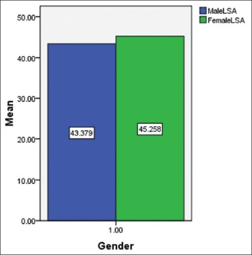 Bar chart of the mean lumbosacral angle by gender