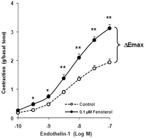 Concentration–response curves for endothelin-1 (ET-1)–induced contraction in human bronchi after 15 hours of incubation with 0.1 µM fenoterol or Krebs–Henseleit solution for the paired control (open circles, control; filled circles, 0.1 µM fenoterol).ΔEmax: difference between maximal induced contractions of fenoterol-pretreated bronchi and paired-control bronchi. Values are means ± SEM (n = 44). *P<.01, **P<.001 fenoterol vs paired control.