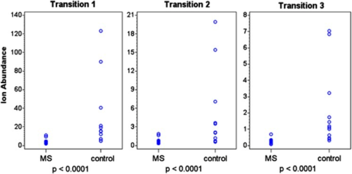 Addition of an internal standard to the MRM-mass spectrometry analysis confirms that Lipid 654 is significantly lower in the serum of MS patients. Serum was obtained from MS patients and healthy individuals (Tables 1A and B) and total serum lipids were analyzed by MRM-mass spectrometry for expression of Lipid 654 using Transitions 1, 2 and 3 as in Figure 2. As an additional control for MRM-mass spectrometry efficiency, a defined quantity of 13C-labeled total lipids derived from P. gingivalis was added to each sample. The level of recovery of 13C-labeled Lipid 654 was then used to adjust each value based on the efficiency of the analysis of that sample. Ion abundance is expressed as 105. MS patients, N=17; healthy individuals, N=12. Means: Transition1, MS patients 414  891; control patients 3 003 525; Transition 2: MS patients 66 482; control patients 497 055; Transition 3: MS patients 26 762; control patients 211 245. Wilcoxon's rank-sum test was used to determine statistical significance.