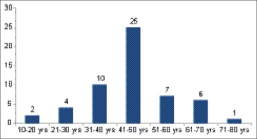 Age distribution of patients with idiopathic guttate hypomelanosis