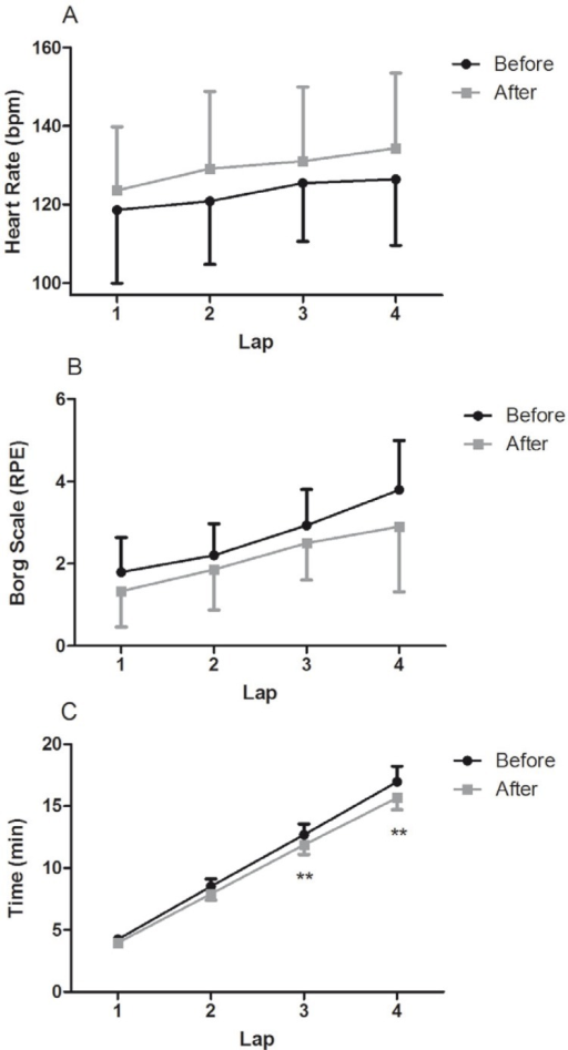Cardiorespiratory test characteristics before and after AT in women with MS.Note: Heart rate (A), Borg scale (B) and time elapsed (C) along each lap of cardiorespiratory test.* P < 0.05 and **P < 0.01 for difference between before and after AT. Bpm: heart beats per minute. Borg Scale RPE: Borg rating of perceived exertion.