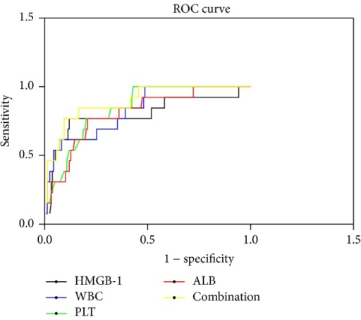 Use of HMGB-1, WBC, PLT, and ALB in combination to predict prognosis in patients with HFRS by ROC analysis. ROC, receiver operating characteristic; HMGB-1, high mobility group box protein-1; WBC, white blood cells; PLT, platelets; ALB, albumin.
