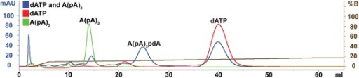 Single-product OAS assay using dATP and A(pA)3 as substrates. Purified human recombinant His-OAS1 enzyme was incubated with dATP and A(pA)3 for 30 min at 37 °C, and the reactants and product resolved using a HiTrap Q column. In the figure, three separate chromatograms have been superimposed with the position of the respective molecules indicated. Blue curve: Profile from a reaction using His-OAS1 with dATP and A(pA)3 as substrates. Red and green curves: Control reactions using His-OAS1 together with dATP or A(pA)3 alone, respectively. Brown curve: Experimental salt gradient. Chromatograms were obtained with 254 nm as the absorbance wavelength. mAU, milli-absorbance unit and mS/cm, milliSiemens/centimeter