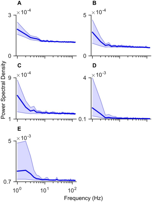 Temporal filtering of artificial neural networks (ANNs).Subplots are the estimated power spectral densities (PSDs) from the periodogram of the temporal weights. Temporal weights are taken between the input layer and the first hidden layer averaged over space (channels) and across the neurons in the first hidden layer to obtain a single value for each point in time. The initial weight values were obtained from the EEG epoch corresponding to each channel, with the DC component removed. The solid line represents the mean PSD over five folds of cross validation. The shaded region represents the distance between the minimum and maximum obtained values. A Subject A. B Subject B. C Subject C. D Subject D. E Subject E.