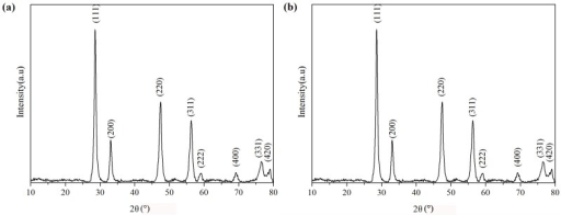 XRD patterns of the as-synthesizde Ce(OH)CO3 precursors (a) and CeO2 nanotubes (b).