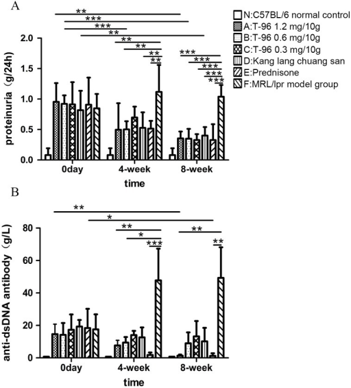 T-96 improves 24 h proteinuria and anti-dsDNA antibody in serum of MRL/lpr mice.(A) 24 hour urinary protein was detected by Coomassie Brilliant Blue test at weeks 0, 4 and 8. (B) Anti-dsDNA antibody levels in serum were measured by ELISA at weeks 0, 4 and 8. Data were expressed as mean ± SD. * indicates P < 0.05, ** indicates P < 0.01, *** indicates P < 0.001.