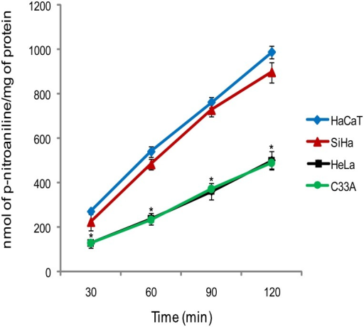 Time course curve for Gly-Pro-p-nitroanilide hydrolysis in adherent cells monolayer.Results are mean values ± SD for three experiments. *Indicates statistical significance when cervical cancer cell lines were compared to the non-tumorigenic cell line, HaCaT (ANOVA followed by Tukey's test, p ≤ 0.05).
