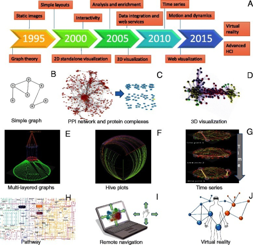 Visualization for network biology. a Timeline of the emergence of relevant technologies and concepts. b A simple drawing of an undirected unweighted graph. c A 2D representation of a yeast protein-protein interaction network visualized in Cytoscape (left) and potential protein complexes identified by the MCL algorithm from that network (right). d A 3D view of a protein-protein interaction network visualized by BiolayoutExpress3D. e A multilayered network integrating different types of data visualized by Arena3D. f A hive plot view of a network in which nodes are mapped to and positioned on radially distributed linear axes. g Visualization of network changes over time. h Part of lung cancer pathway visualized by iPath. i Remote navigation and control of networks by hand gestures. j Integration and control of 3D networks using VR devices