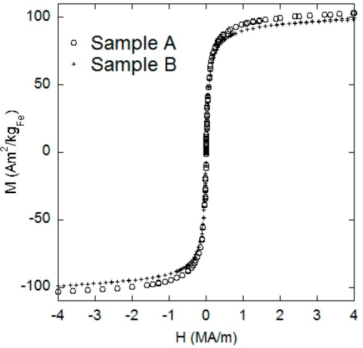 DC magnetization versus applied field for samples A and B.