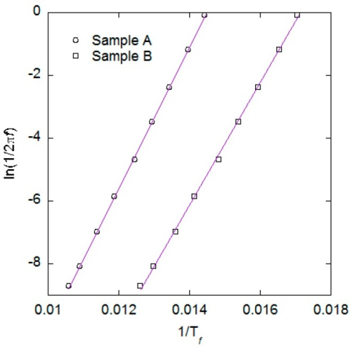 Data extracted from the ACS versus temperature measurements for samples A and B. Data have been fitted using straight lines.
