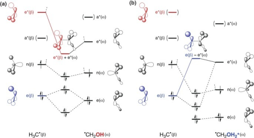 Schematic substrate LUMO composition for (a) CH3CH2OH and (b) CH3CH2OH2+.
