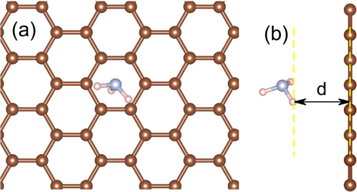 (a) Top and (b) side view of the relaxed structural model of gas (NH3) adsorption on the perfect graphene monolayer.