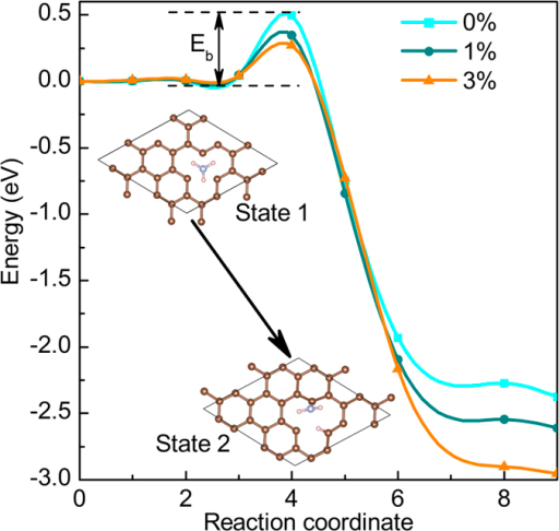 The energy barrier (Ea) of NH3 dissociation on the defective graphene with the increase of strain.
