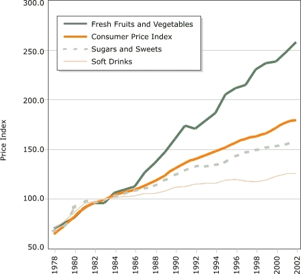 the changes in transportation of fruits and vegetables During this postharvest period, signi cant changes in moisture and nutrient content will occur in addition to the effects of transport and storage on fruit and vegetables, the variety and stage of ripeness all have an impact.