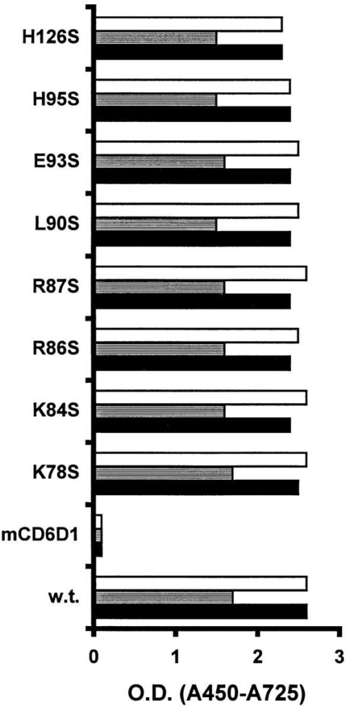 A panel of anti-Fas mAbs  bind FasthrRγ1 and FasthrRγ1 mutants. Fusion proteins were immobilized, and binding was detected by  anti-Fas mAbs at various concentrations. Data is shown for mAb at 1  μg/ml, but similar relative binding  was observed at lower concentrations of mAb. Open bar, SW1/17;  shaded bar, SW1/1; closed bar, DX-2.  Negative control mAb OD values  for each fusion protein were ∼0.1.