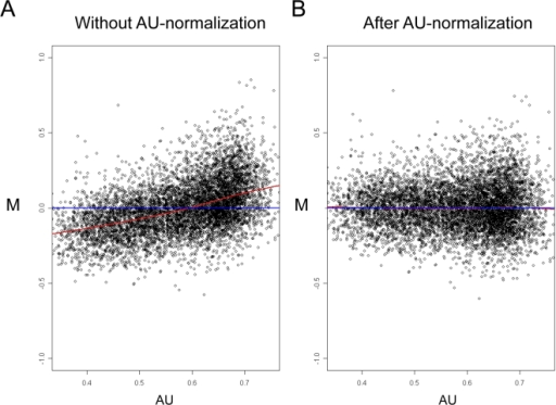 AU normalization.M-AU plots without (A) and after (B) applying an AU normalization scheme to the technical dataset which profiled the universal reference RNA pool.