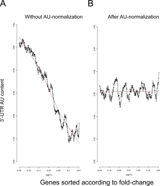 AU bias in the miR-155 dataset.Relationship between 3′-UTR AU content and gene response in the dataset that compared gene expression profiles between miR-155-deficient and control Th2 cells. (A) Without AU normalization. (B) After applying AU normalization to the dataset. Plots were generated as described in the legend to Figure 1.