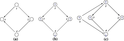 (a) inconsistent, (b) consistent, (c) adding node to consistent network