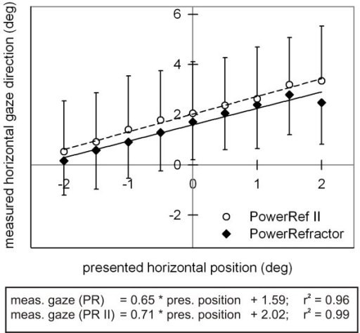 Gaze direction measurements. Measured horizontal gaze direction (deg; mean ± SD) as a function of presented horizontal position (deg) for the PowerRefractor and PowerRef II. Regression equations are shown separately. As indicated by the slope of the regression equations, the distance between the presented horizontal positions was underestimated by the measured gaze direction, even though the measurement distance of 1 m was correctly maintained; maybe the Hirschberg ratio set by the default routine was to low for our sample.