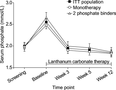 Mean (95% CI) serum phosphate levels for the ITT population (n = 359) and patients previously treated with one (n = 204) or two (n = 137) phosphate binders.