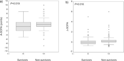 Boxplot graphics representing the comparisons of absolute (A-SOFA) [Figure 1a] and relative (Δ-SOFA) [Figure 1b] changes in associated organ failures between survivors and non-survivors. P-values refer to the Mann-Whitney U test.