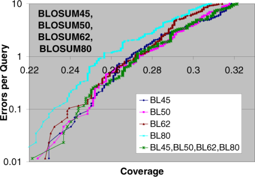 Pairwise statistical significance using four parameter sets. Errors per Query vs. Coverage plot for pairwise statistical significance using four parameter sets BLOSUM45, BLOSUM50, BLOSUM62, BLOSUM80 along with the curves using corresponding single parameter sets. Using four parameter sets results in better coverage than using a single parameter set at most error levels for at least three instances of using a single parameter set.